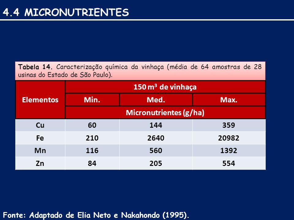 Micronutrientes (g/ha)