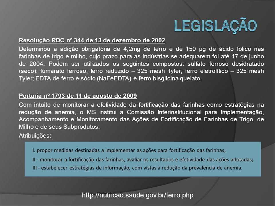 LEGISLAÇÃO http://nutricao.saude.gov.br/ferro.php