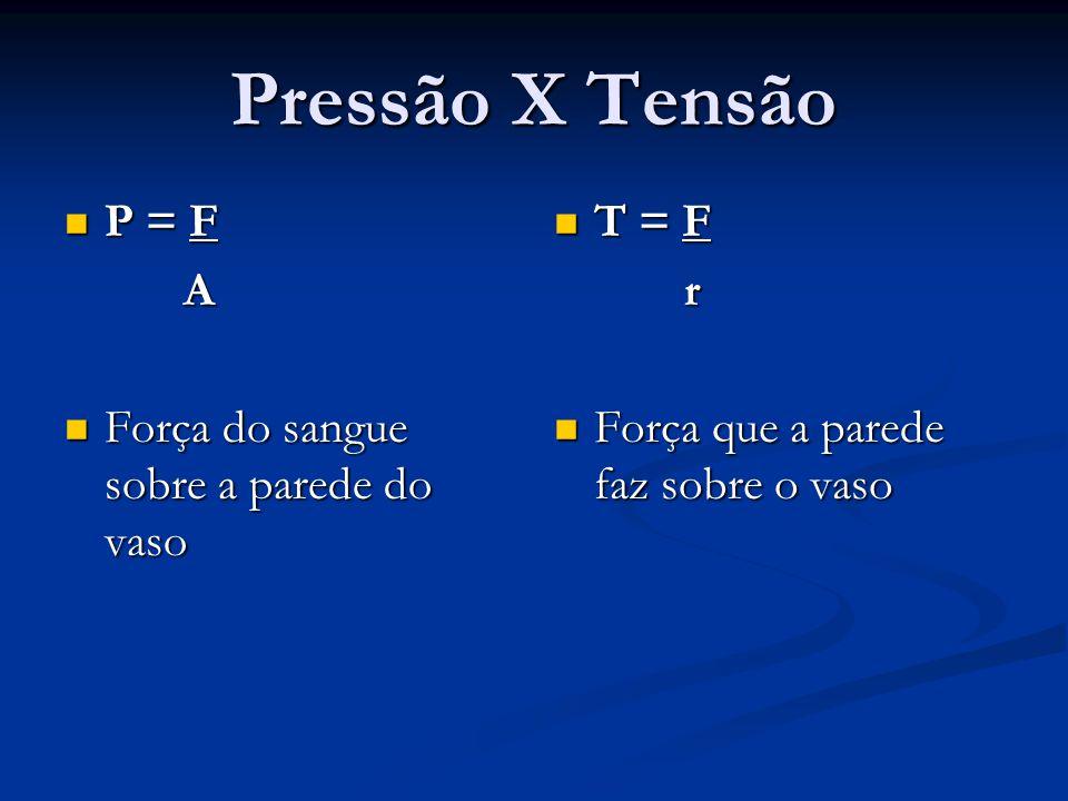 Pressão X Tensão P = F A Força do sangue sobre a parede do vaso T = F