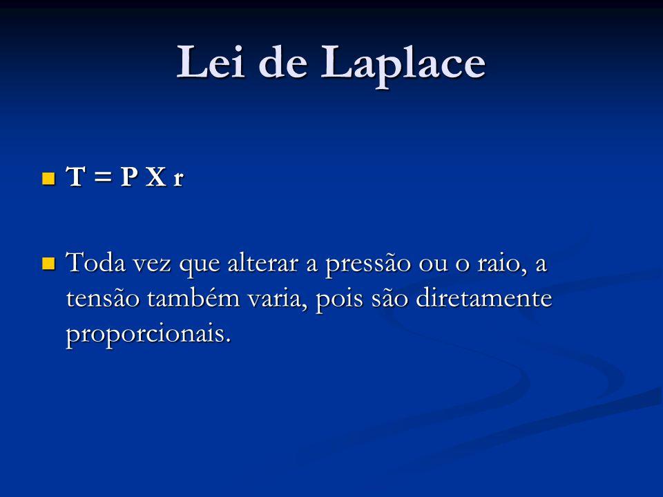 Lei de Laplace T = P X r.