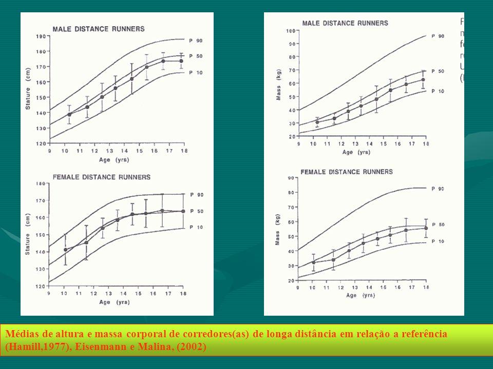Médias de altura e massa corporal de corredores(as) de longa distância em relação a referência (Hamill,1977), Eisenmann e Malina, (2002)