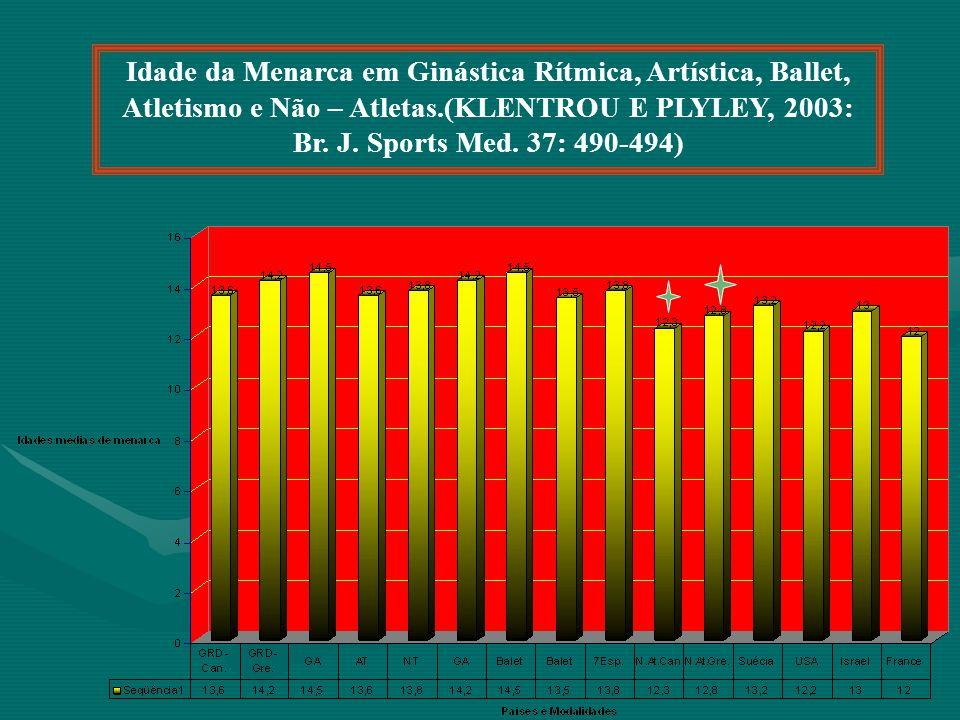 Idade da Menarca em Ginástica Rítmica, Artística, Ballet, Atletismo e Não – Atletas.(KLENTROU E PLYLEY, 2003: Br.