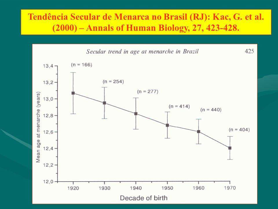 Tendência Secular de Menarca no Brasil (RJ): Kac, G. et al