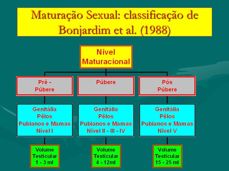 Maturação Sexual: classificação de Bonjardim et al. (1988)