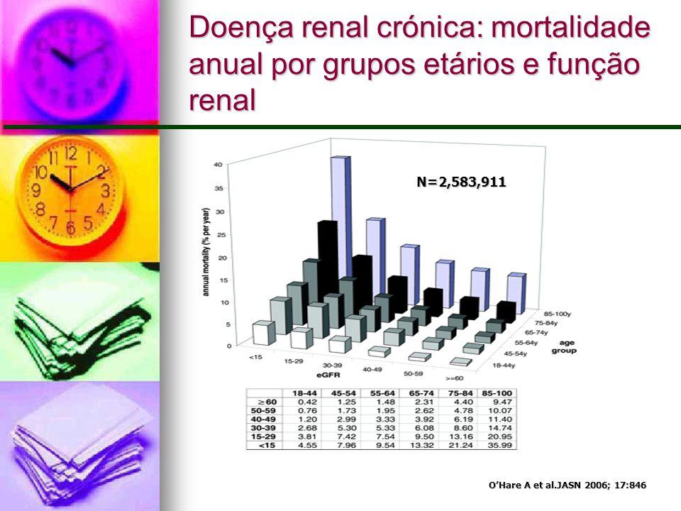 Doença renal crónica: mortalidade anual por grupos etários e função renal