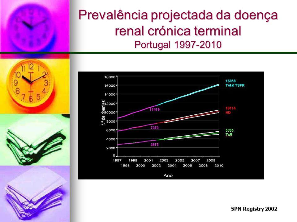 Prevalência projectada da doença renal crónica terminal Portugal 1997-2010