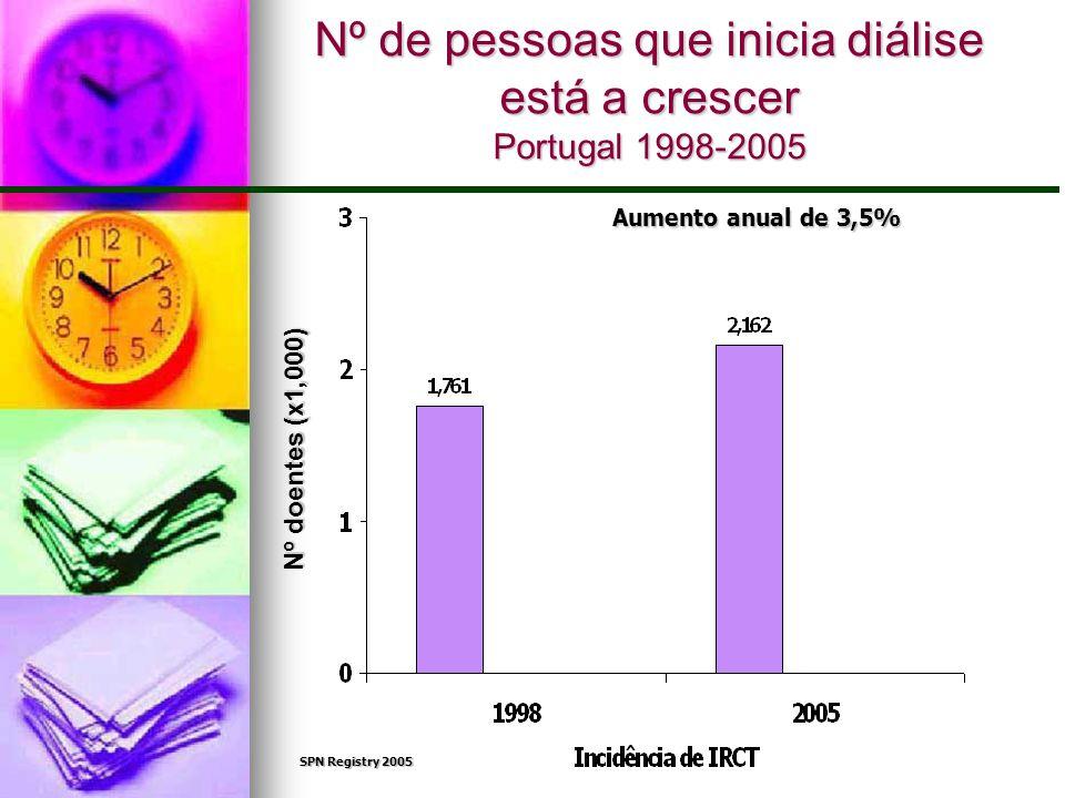 Nº de pessoas que inicia diálise está a crescer Portugal 1998-2005
