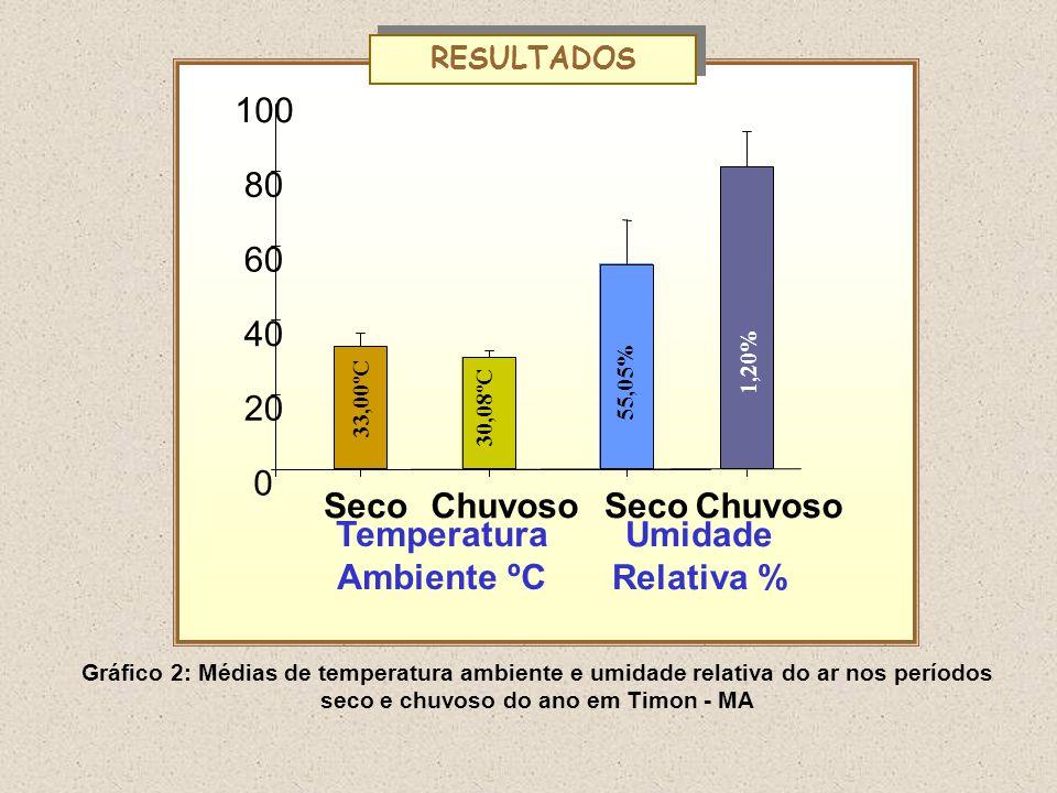Temperatura Ambiente ºC