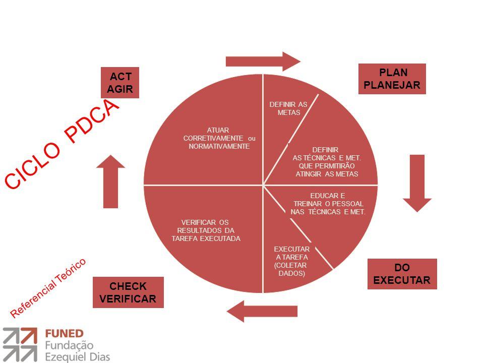 CICLO PDCA PLAN PLANEJAR ACT AGIR DO EXECUTAR Referencial Teórico