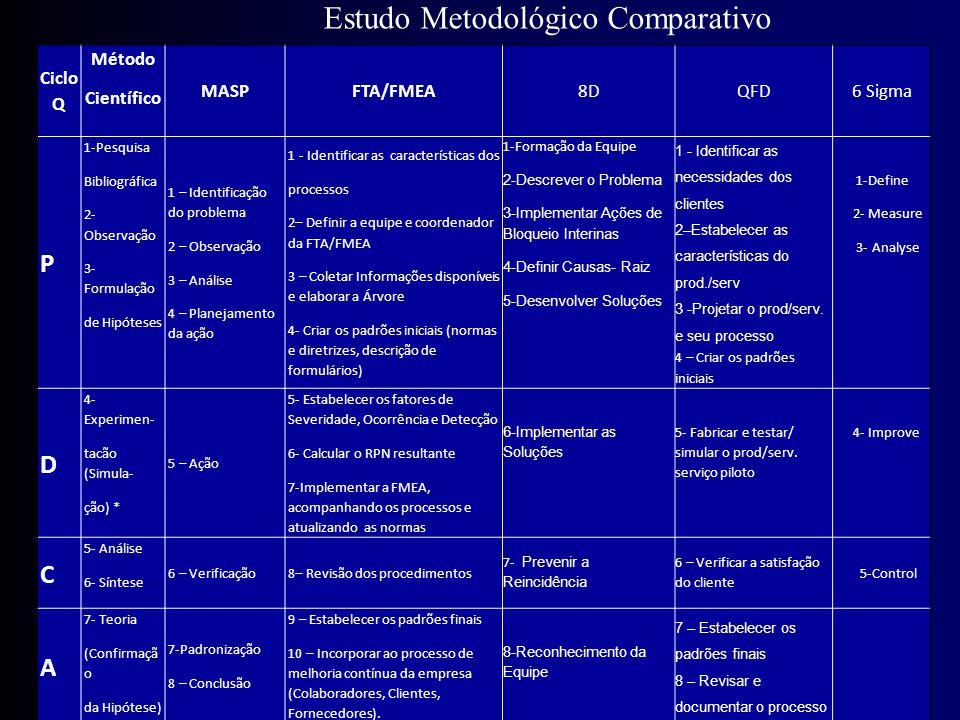 Estudo Metodológico Comparativo