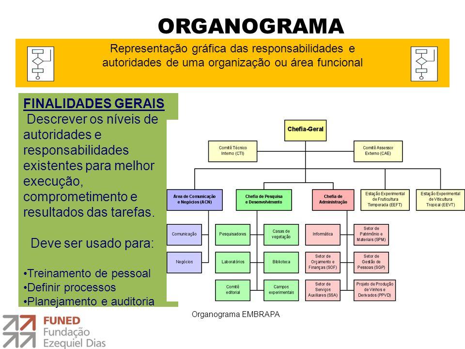 ORGANOGRAMA FINALIDADES GERAIS
