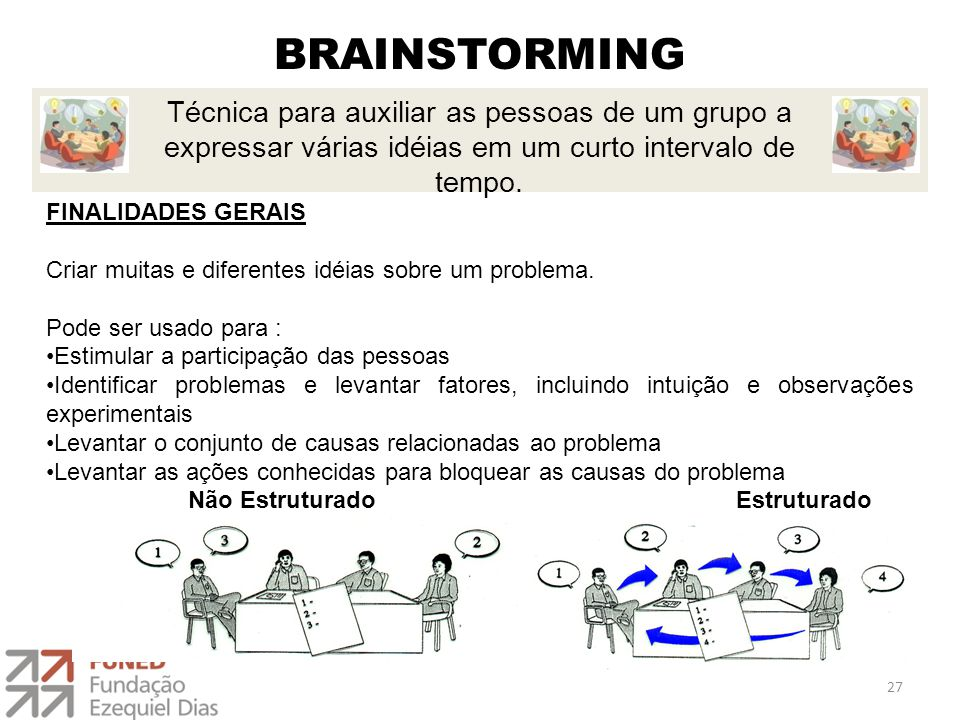 BRAINSTORMING Técnica para auxiliar as pessoas de um grupo a expressar várias idéias em um curto intervalo de tempo.