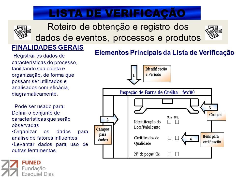 LISTA DE VERIFICAÇÃO Roteiro de obtenção e registro dos