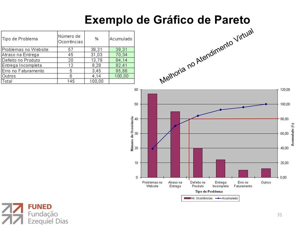 Exemplo de Gráfico de Pareto