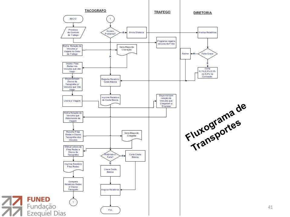 Fluxograma de Transportes