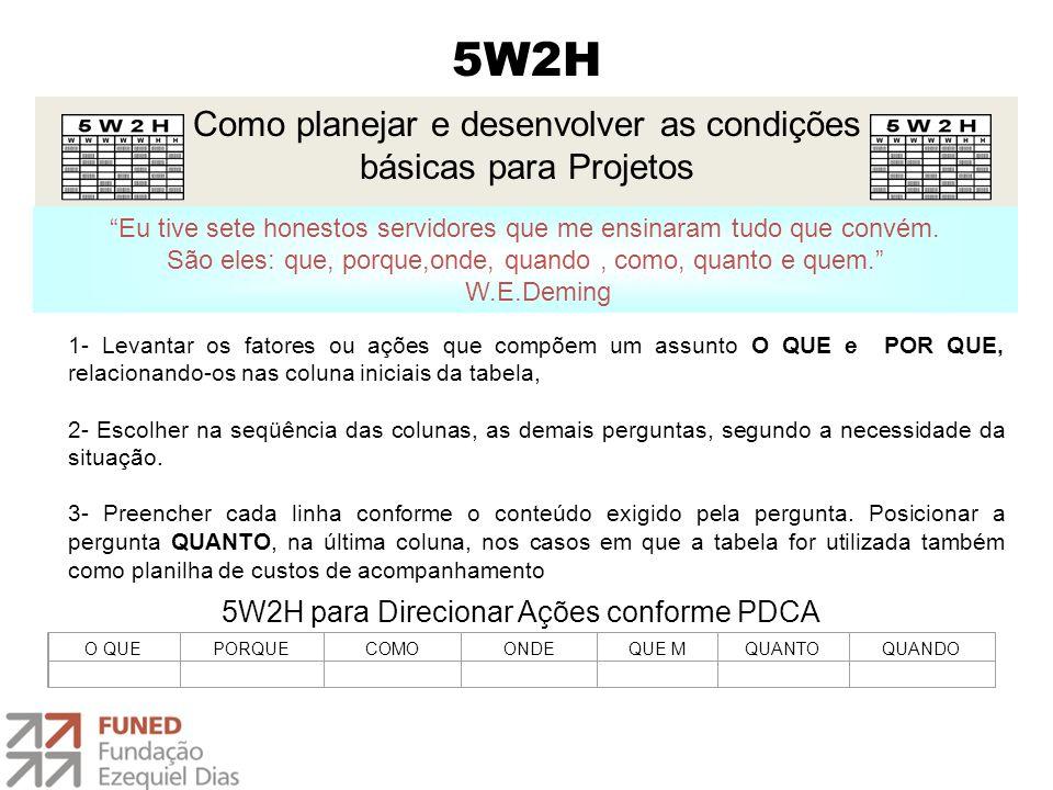 5W2H Como planejar e desenvolver as condições básicas para Projetos