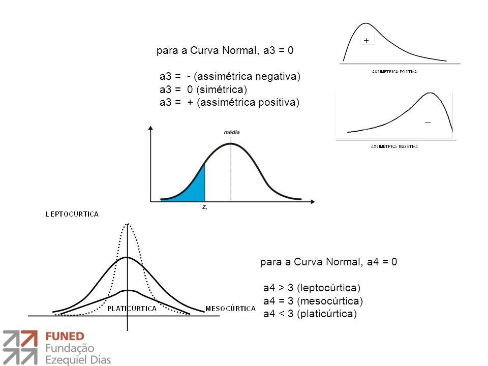 para a Curva Normal, a3 = 0 a3 = - (assimétrica negativa) a3 = 0 (simétrica) a3 = + (assimétrica positiva)