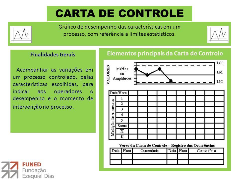 Elementos principais da Carta de Controle