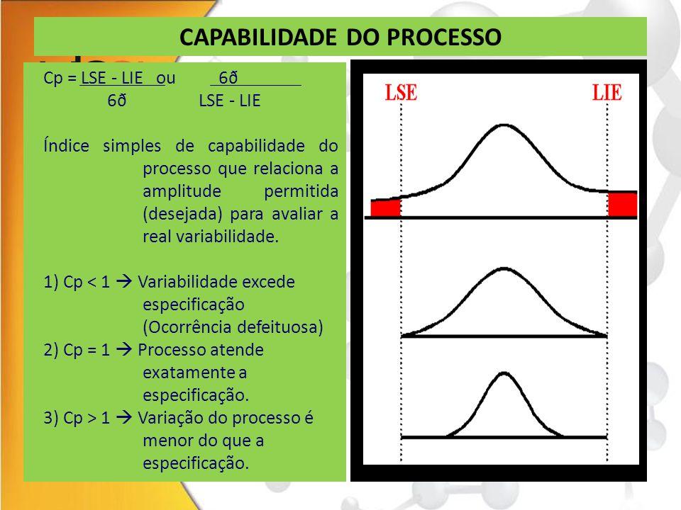 CAPABILIDADE DO PROCESSO