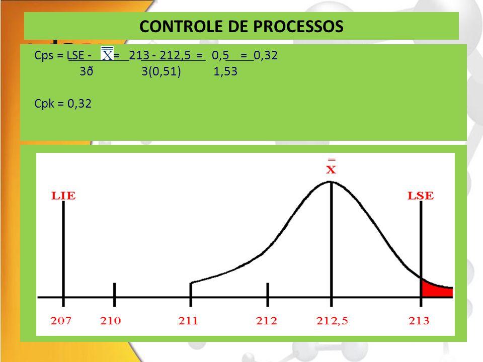 CONTROLE DE PROCESSOS Cps = LSE - = 213 - 212,5 = 0,5 = 0,32
