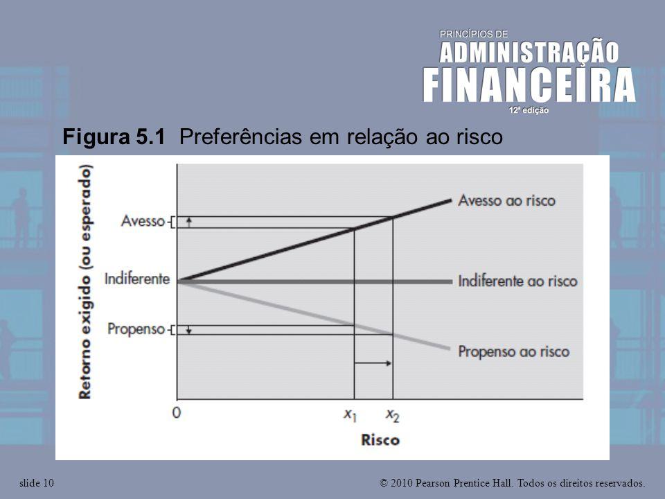 Figura 5.1 Preferências em relação ao risco