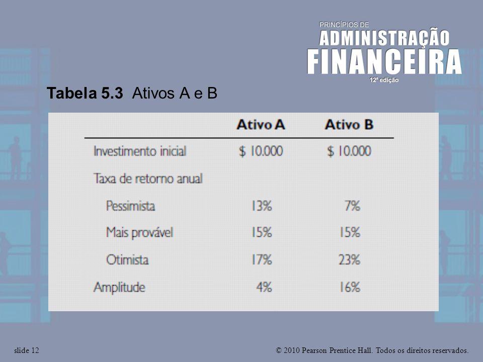 Tabela 5.3 Ativos A e B