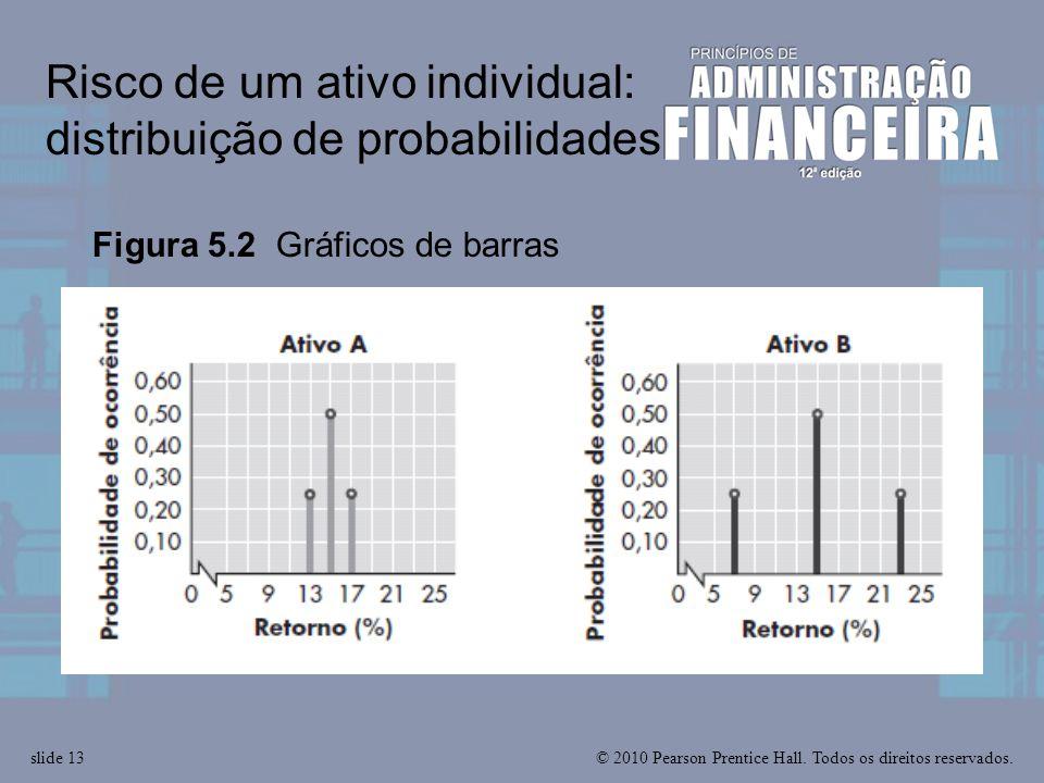 Risco de um ativo individual: distribuição de probabilidades