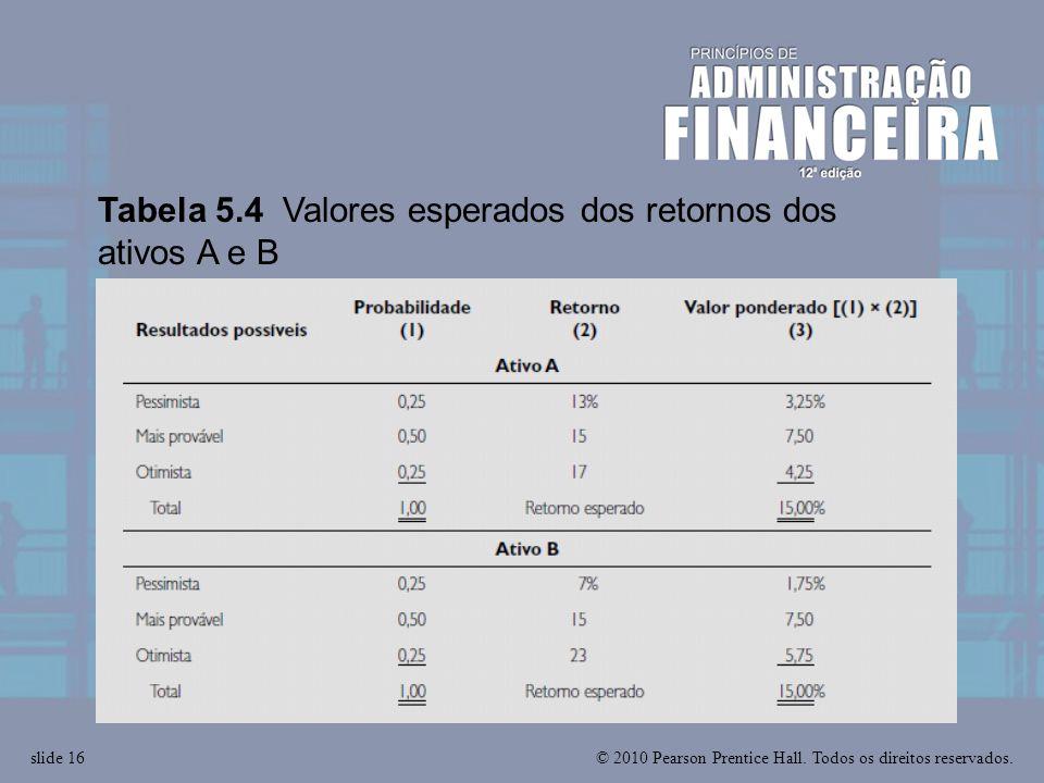 Tabela 5.4 Valores esperados dos retornos dos