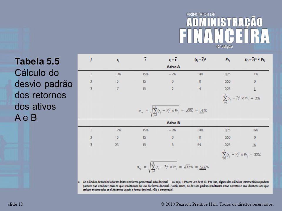 Tabela 5.5 Cálculo do desvio padrão dos retornos