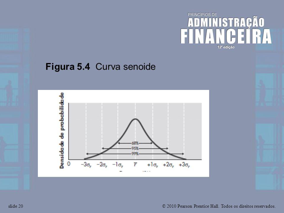 Figura 5.4 Curva senoide