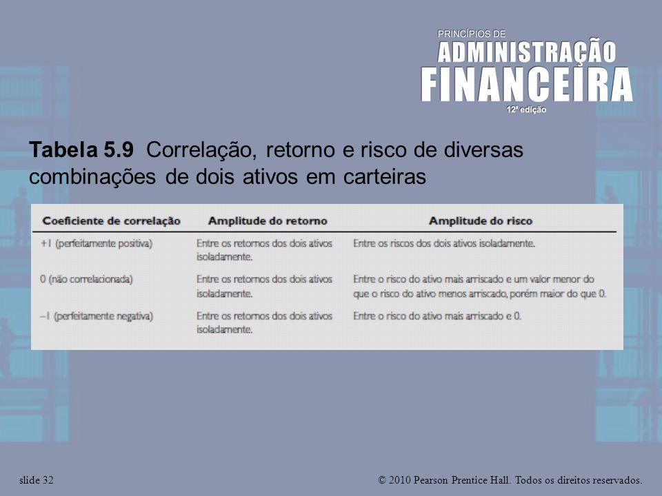 Tabela 5.9 Correlação, retorno e risco de diversas combinações de dois ativos em carteiras