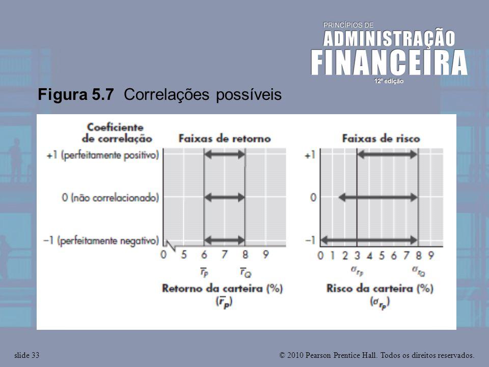 Figura 5.7 Correlações possíveis