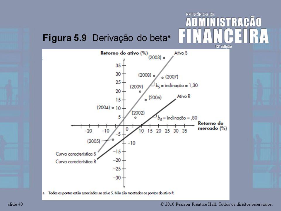 Figura 5.9 Derivação do betaa