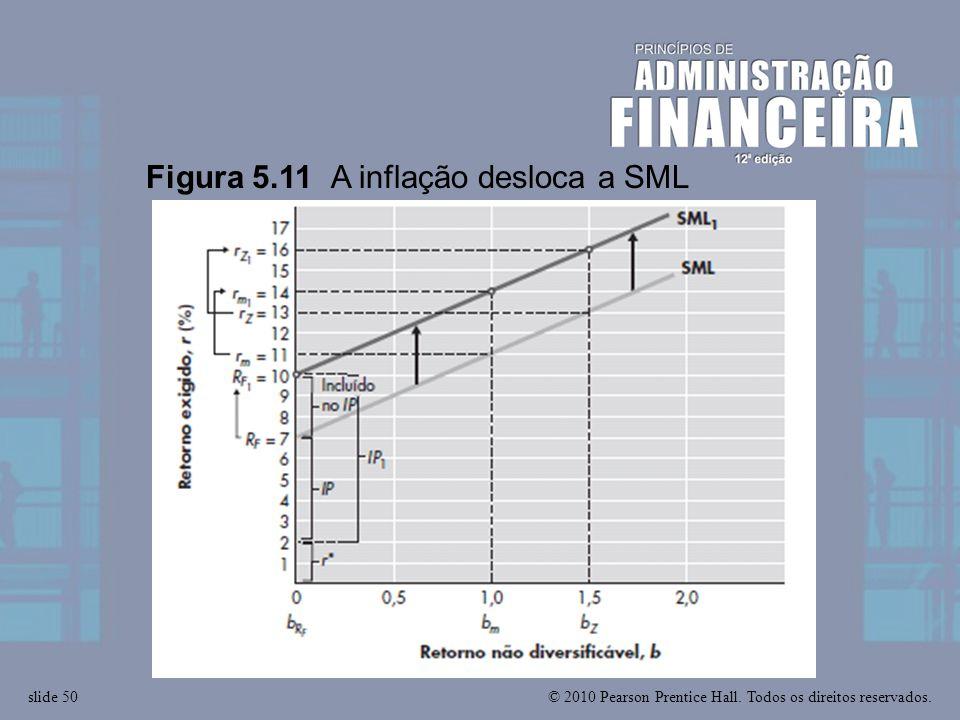 Figura 5.11 A inflação desloca a SML
