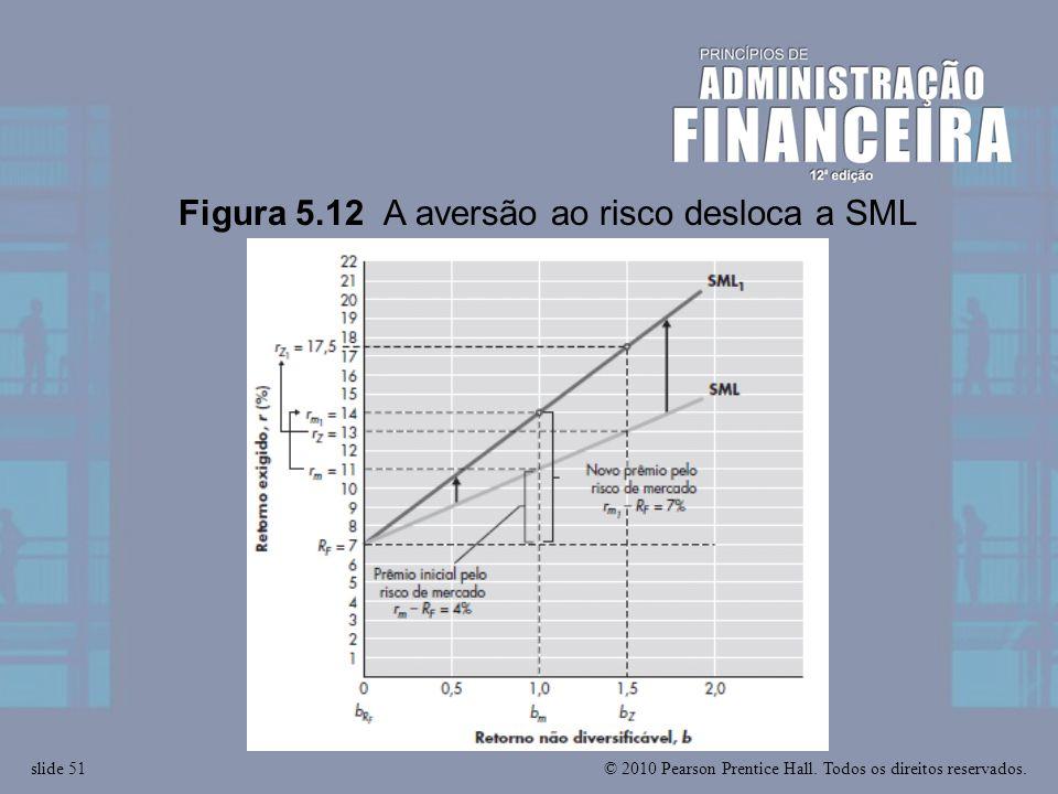 Figura 5.12 A aversão ao risco desloca a SML