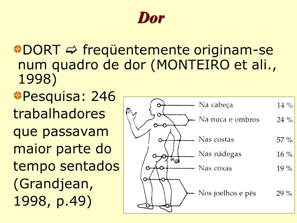 Dor DORT  freqüentemente originam-se num quadro de dor (MONTEIRO et ali., 1998) Pesquisa: 246. trabalhadores.