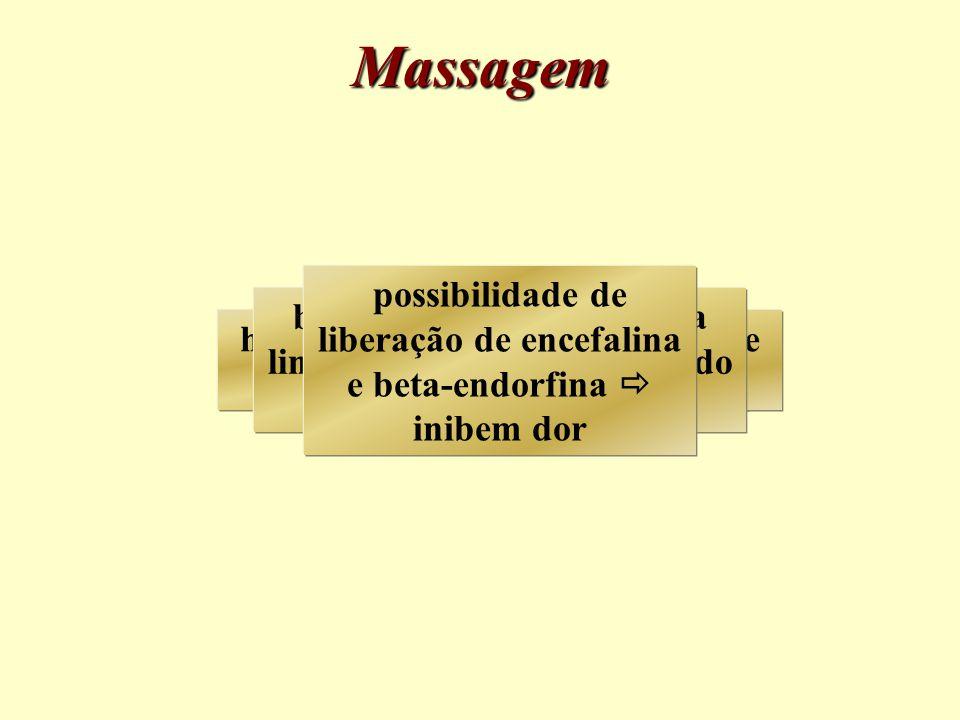 Massagem possibilidade de liberação de encefalina e beta-endorfina  inibem dor.
