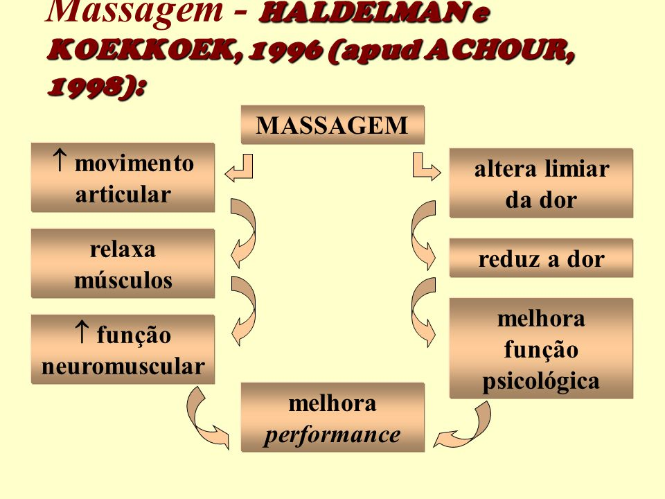 Massagem - HALDELMAN e KOEKKOEK, 1996 (apud ACHOUR, 1998):