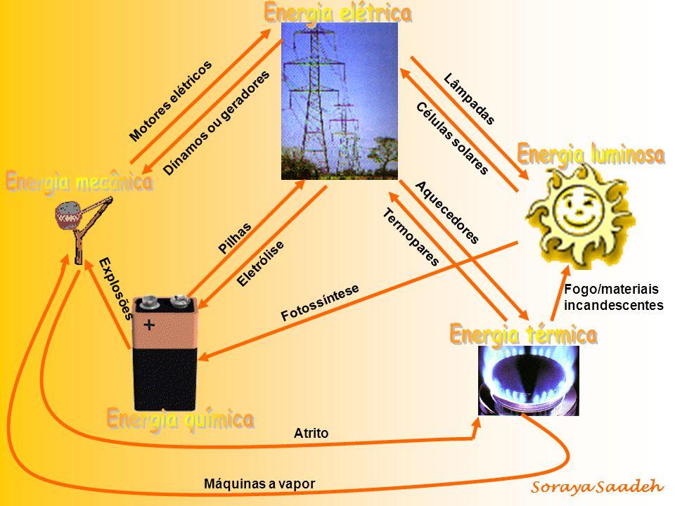 Energia elétrica Energia luminosa Energia mecânica Energia térmica