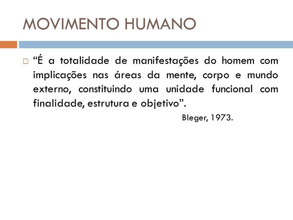 MOVIMENTO HUMANO
