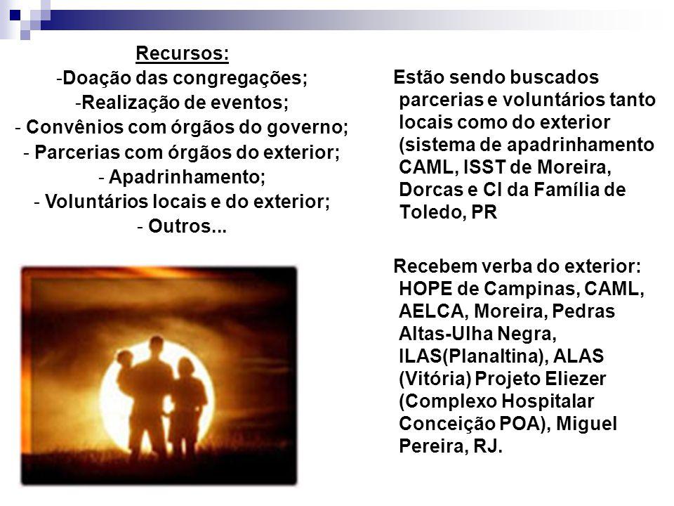 Doação das congregações; Realização de eventos;
