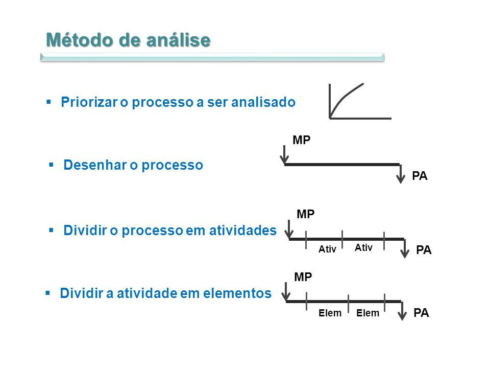 Método de análise Priorizar o processo a ser analisado