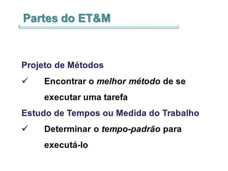 Partes do ET&M Projeto de Métodos