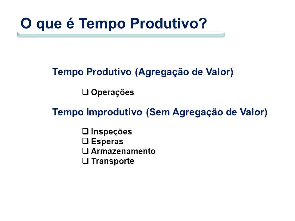 O que é Tempo Produtivo Tempo Produtivo (Agregação de Valor)