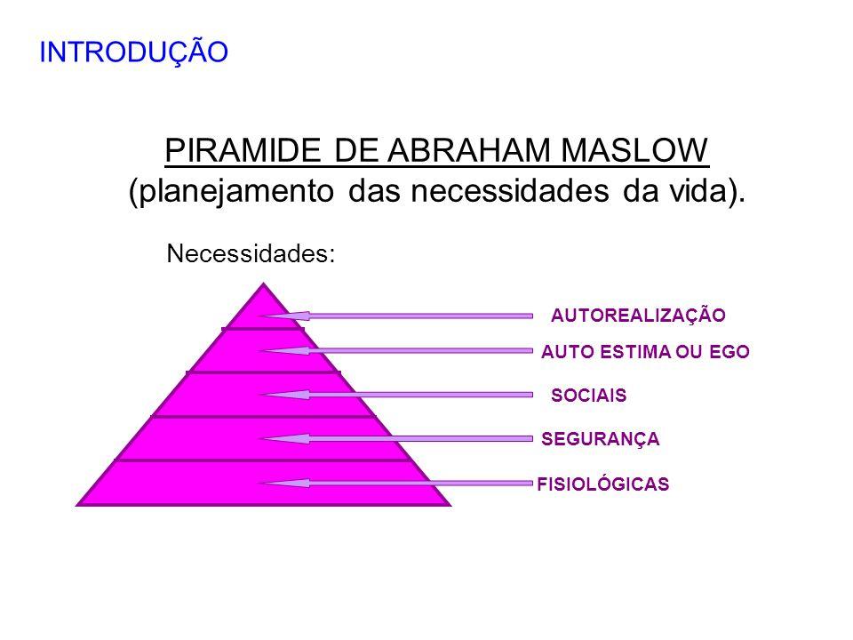 PIRAMIDE DE ABRAHAM MASLOW (planejamento das necessidades da vida).