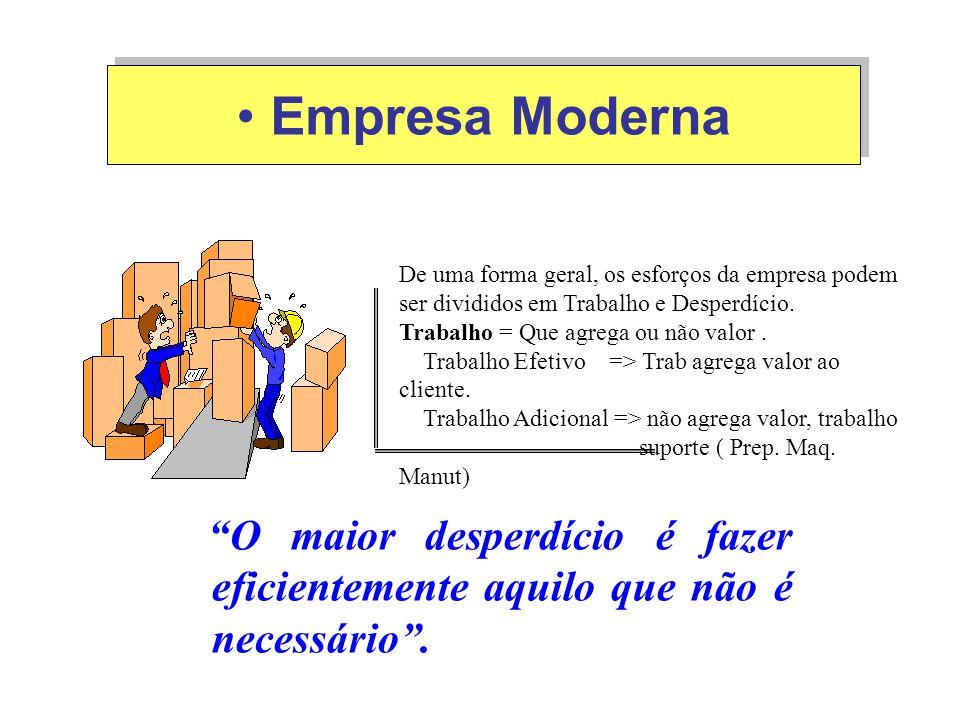 Empresa Moderna De uma forma geral, os esforços da empresa podem ser divididos em Trabalho e Desperdício.