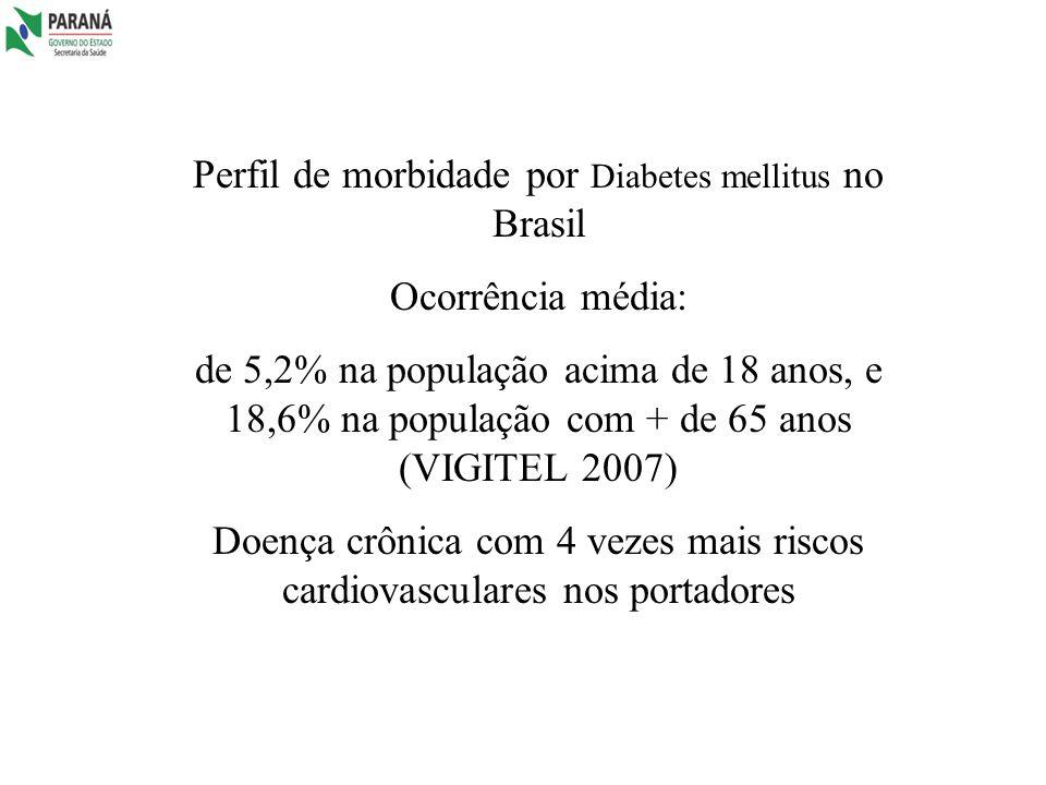 Perfil de morbidade por Diabetes mellitus no Brasil