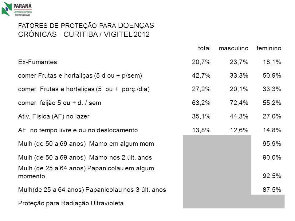 FATORES DE PROTEÇÃO PARA DOENÇAS CRÔNICAS - CURITIBA / VIGITEL 2012