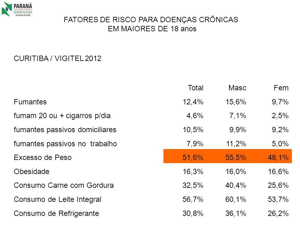 FATORES DE RISCO PARA DOENÇAS CRÔNICAS