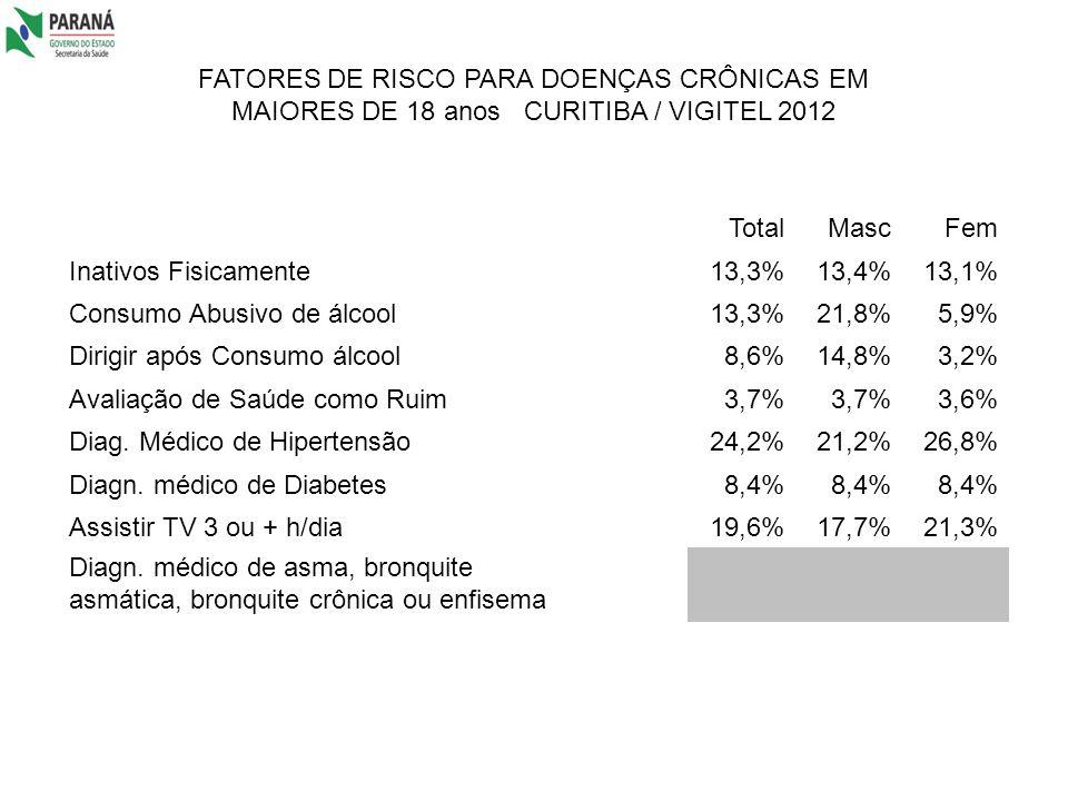 FATORES DE RISCO PARA DOENÇAS CRÔNICAS EM